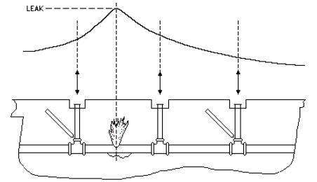 geofono alcomax ejemplo detector fugas de agua